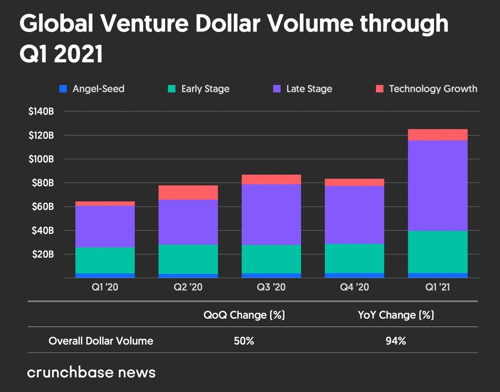 Crunchbase Venture Capital chart