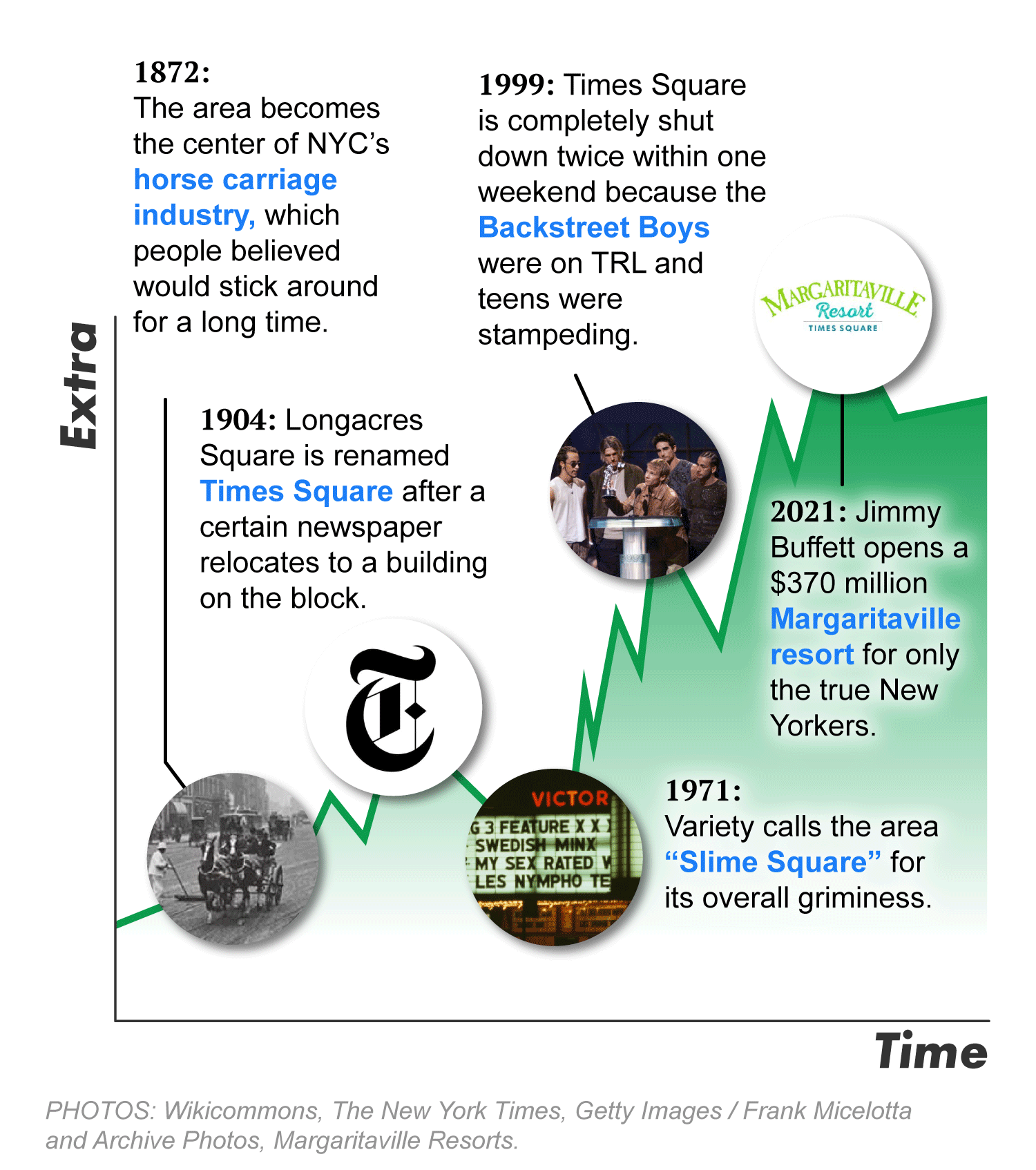"""A graph showing 5 notable points in Times Square history. 1872: The area becomes the center of NYC's horse carriage industry, which people believed would stick around a long time. 1904: Longacres Square is renamed Times Square after the NYT relocates there. 1971: Variety calls the area """"Slime Square"""" for its overall griminess. 1999: Times Square is shut down 2x in one weekend because the Backstreet Boys were on TRL and teens were stampeding. 2021: Jimmy Buffett opens a $370m Margaritaville resort for only the true New Yorkers."""