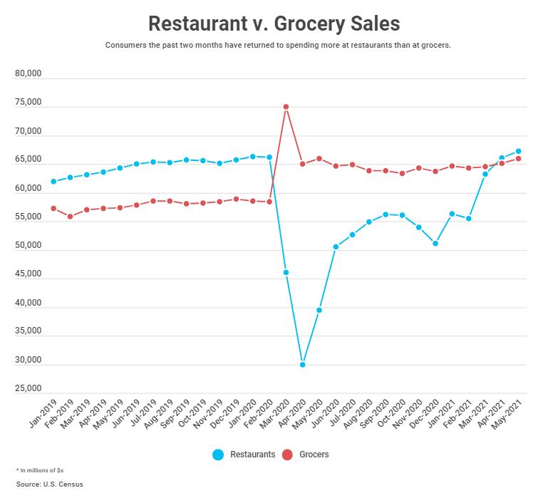 Restaurant sales vs. grocery sales chart
