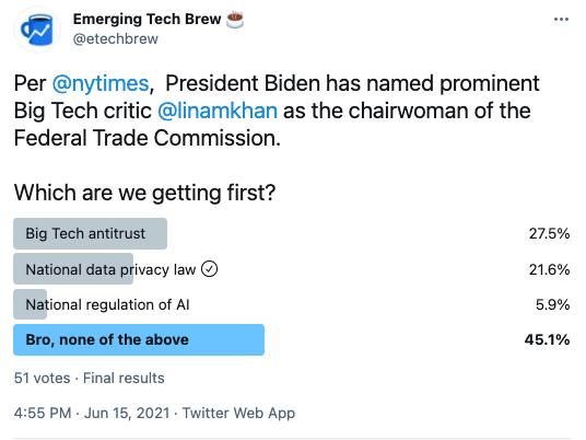 tech regulation emerging tech brew poll