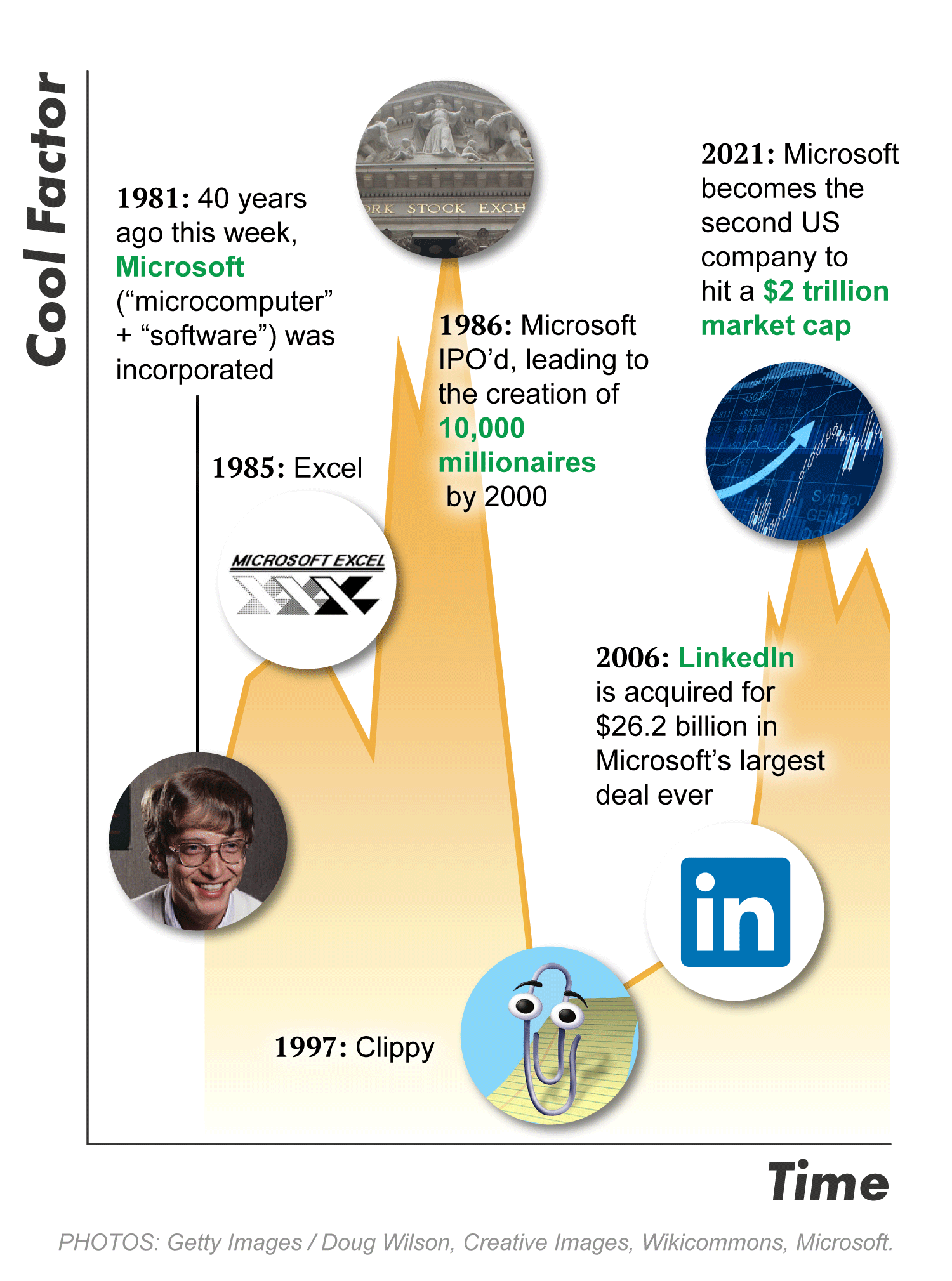 Microsoft's biggest moments throughout the years in a chart
