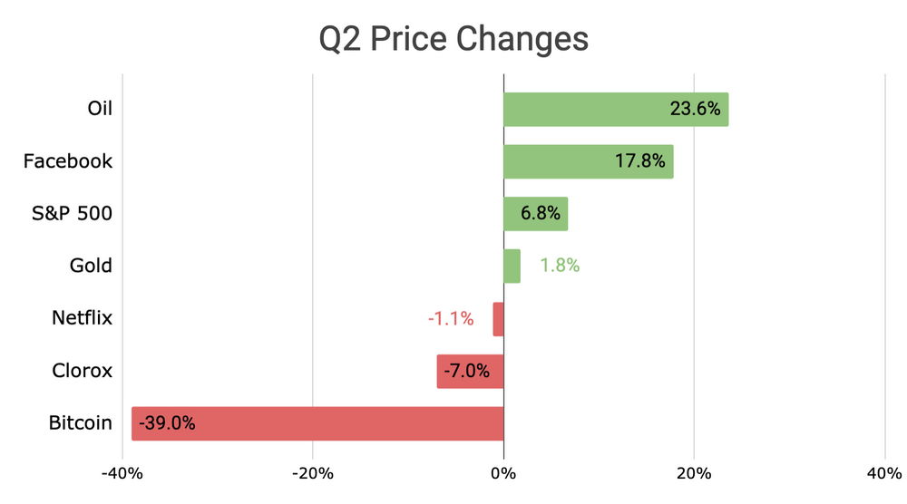 Chart of Q2 price changes