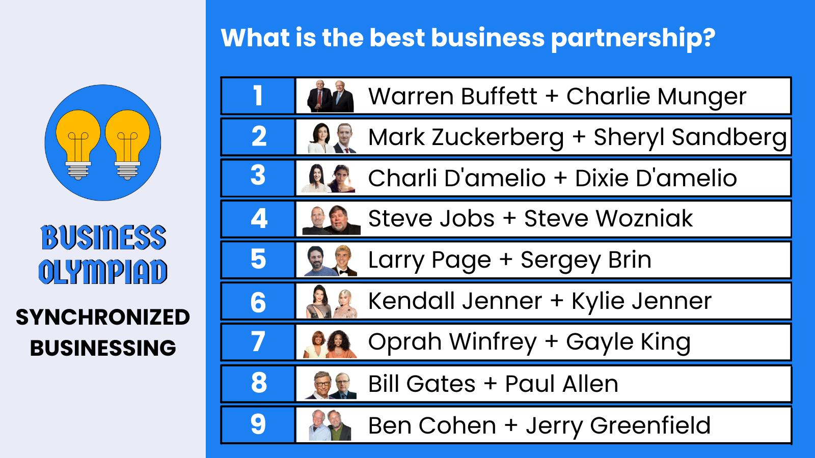 Synchronized Businessing leaderboard