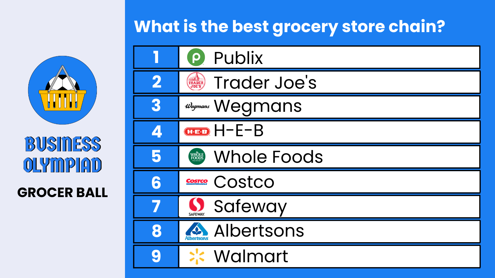 Grocer Ball leaderboard