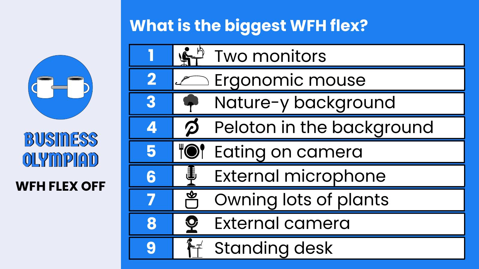 WFH Flex Off leaderboard