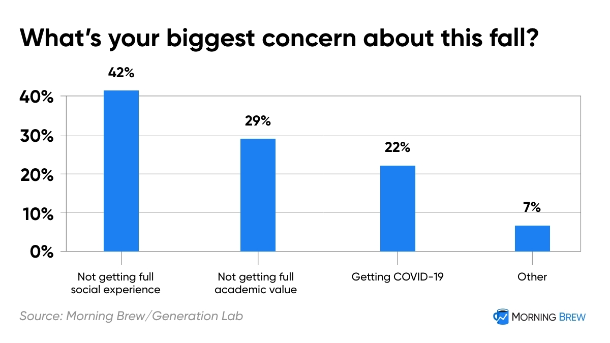 Chart illustrating college students' biggest concern for the fall was not getting the full social experience of college (42%), followed by not getting the full academic value (29%), and then contracting Covid-19 (22%).