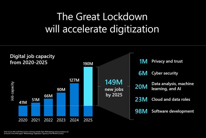 Slide on digitization of workforce