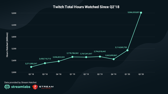 Twitch viewership data from Streamlabs and Stream Hatchet (from Q2 2020 Live Streaming Industry Report)