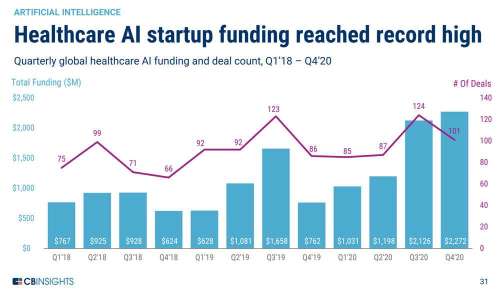 Startup funding by quarter